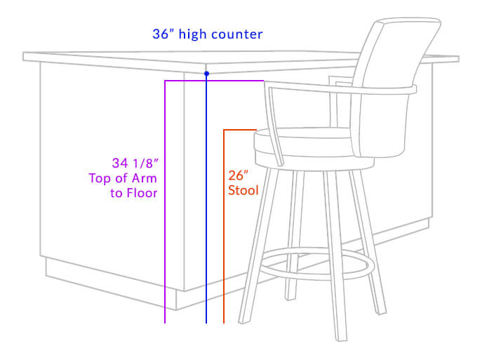 "Arms fit under a 36"" high counter"