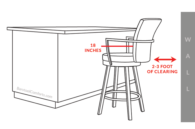 Distance between bar stool and wall